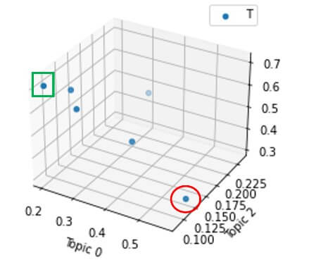 topic extraction of new transcripts 3d distribution