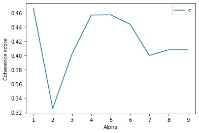 topic model coherence vs alpha