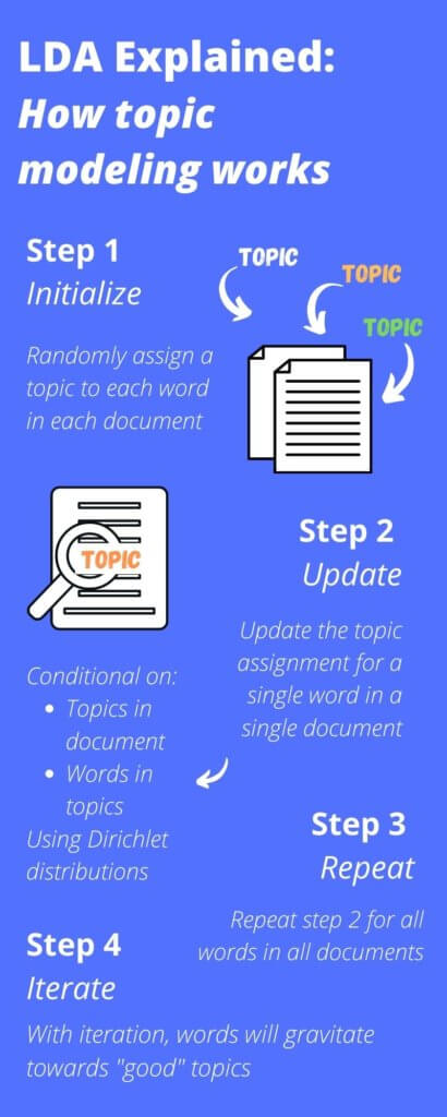how lda topic modeling works